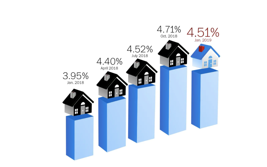 Mortgage rates continue five-week slide, plunging to levels not seen in more than four months