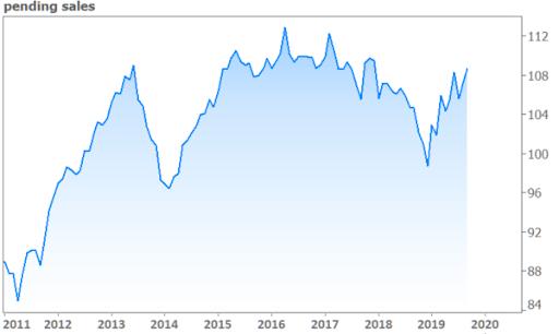 Pending Sales Hit Highest Levels Since 2017