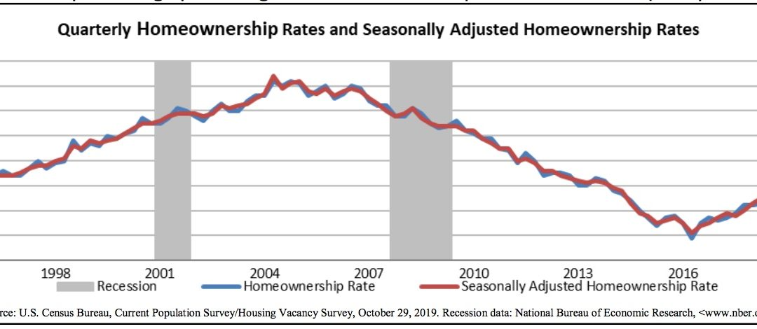 Millennial Homeownership Inches Higher