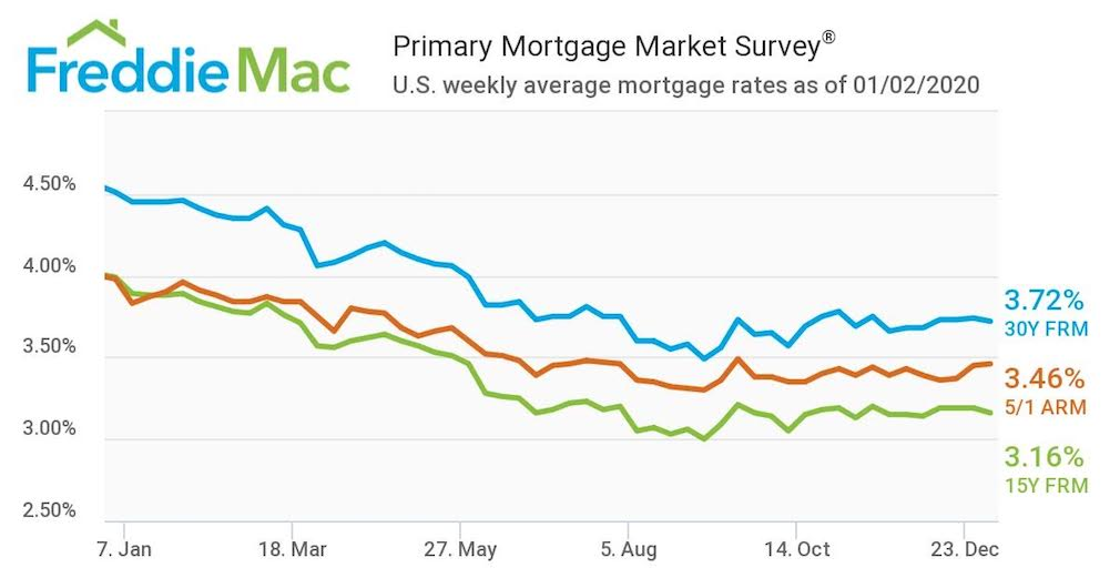 Mortgage rates start 2020 well below last year's average