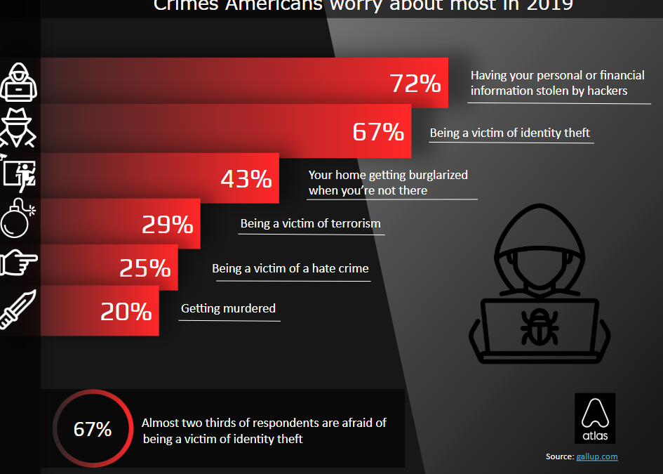 Survey: Americans Fear Identity Theft More Than Murder